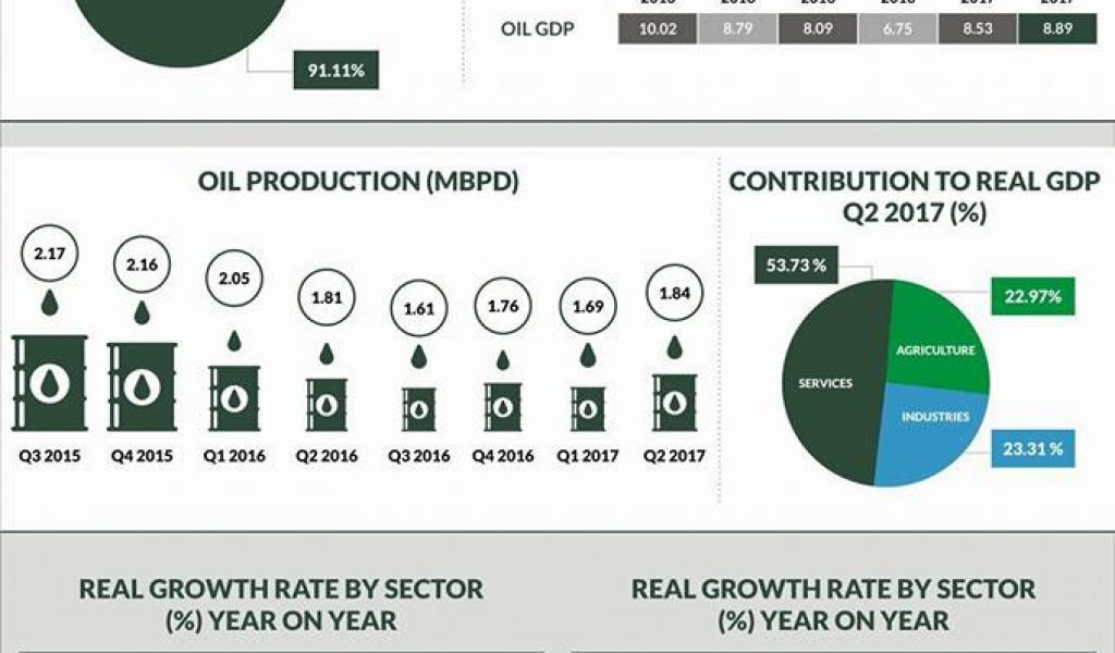 Agriculture Tops Q2 2017 Sector Growth Chart, As Nigeria Exit Recession